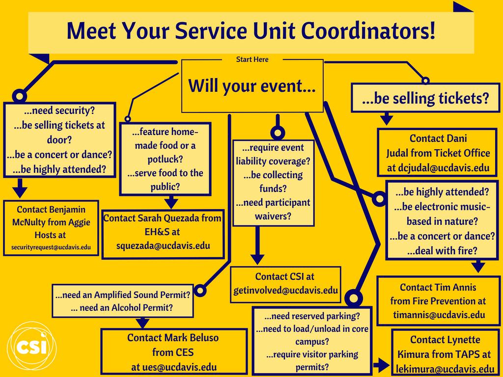 service units flow chart